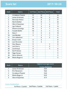 Score list