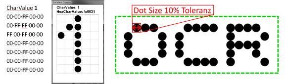 Abbildung 3: Definition der Punktematrix für das Zeichen
