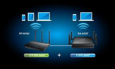 ASUS EA-AC87-  Accesss Point und Media Bridge mit 802.11ac-WLAN im 4x4-Design
