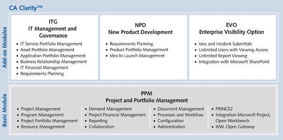 Contec-X unterstützt MARKANT bei der Einführung der Portfolio- und Multiprojektmanagementlösung CA Clarity