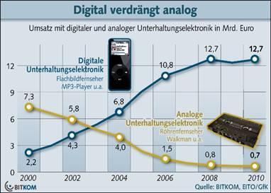 Digitale Geräte haben analoge Unterhaltungselektronik verdrängt
