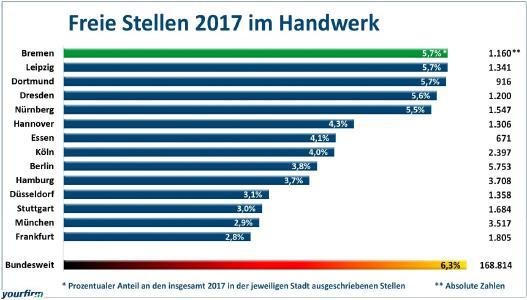 Prozentualer Anteil der freien Stellen im Handwerk am gesamten Stellenmarkt in den 14 größten deutschen Städten im Jahre 2017 / Grafik: Yourfirm