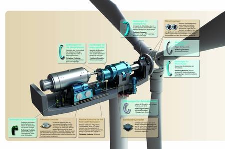 Neben Produkten für die Hauptbremse, das Hauptgetriebe oder das Hauptlager hat Trelleborg Sealing Solutions  auch Dichtungen für Pitchzylinder oder die Azimutbremse im Sortiment.