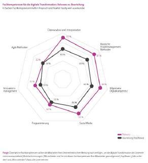 TCS-Trendstudie: Fachkompetenzen