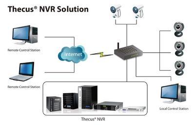 Thecus NVR Videoüberwachungslösungen
