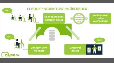 Der ci-book Workflow im Überblick