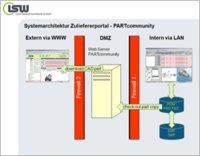 Aufgabe: Anbindung externer Partnerfirmen an das Partsolutions Teilemanagementsystem/Lösung: Partcommunity - das Zulieferer Webportal