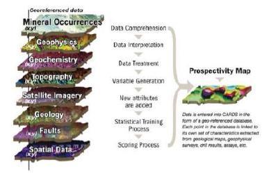 Abbildung 2 Durch die Kombination verschiedener Datentypen wird die Datennutzung optimiert und die Vorhersage maximiert