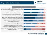 B2B E-Commerce Konjunkturindex - Zusatzfrage Kundendaten 09-10-2017
