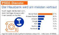PSD2: Das Unbemerkte Ende einer Ära. Das Bankenmonopol auf Kontodaten endet – doch die Kunden sind ahnungslos