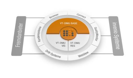 """Die einzelnen Bausteine der Technologie """"VT-DMU"""" können legoartig kombiniert werden"""