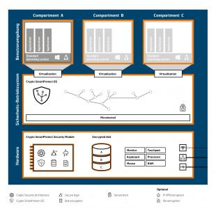 Crypto SmartProtect-Technologiearchitektur: Die Crypto SmartProtect-Computing-Plattform besteht aus Benutzerumgebungen in isolierten Compartments, einem Sicherheits-Betriebssystem und einer geschützten Hardware