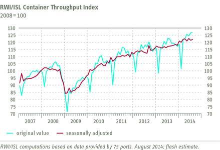 RWI/ISL Container Throughput Index August 2014