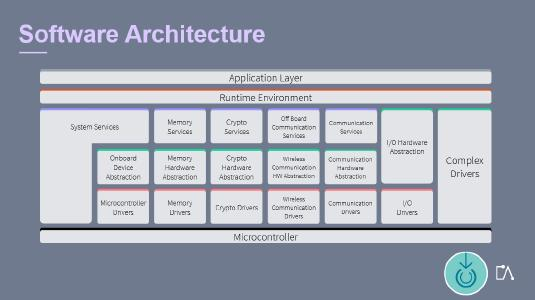 The standardized software architecture AUTOSAR includes numerous functions for a cooperative, connected, and automated mobility. The respective e-learnings of the Embedded Academy provide their learners with clarity and perspective on this topic. © Eclipseina