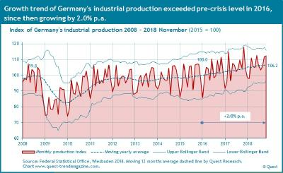 Germany's industrial production growing at 2% p.a., stagnation likely for 2019