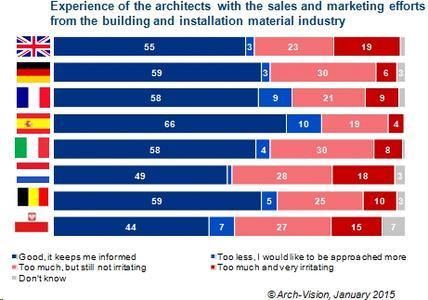 Interessante Ergebnisse aus Internationaler Architektenbefragung