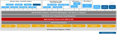 Abbildung 4: Life Cycle Data Management mit BDF PCC