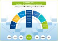 """Mit vorvalidierter Software ConSense GxP und qualifizierter Beratung der ConSense GmbH zum transparenten, effizienten QM-System nach ISO 13485 und """"Guter Arbeitspraxis"""""""