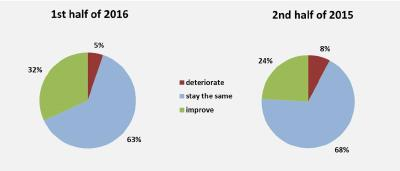 Composites Germany - The results of the 7th Composites Market Survey have been published