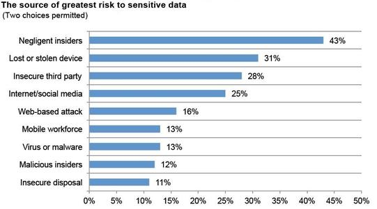 The source of greatest risk to sensitive data
