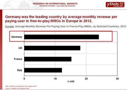 Average Monthly Revenue Per Paying User in Free-to-Play MMOs, by Selected Countries, 2012
