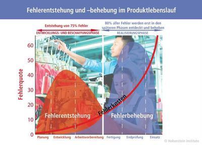 Fehlerentstehung und –behebung im Produktlebenslauf. ©Hohenstein Institute