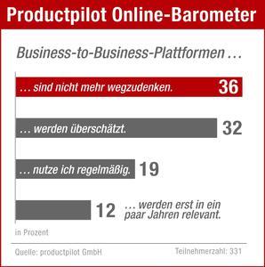 Online Barometer
