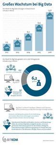Großes Wachstum bei Big Data