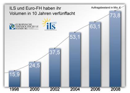 Quelle: ILS Institut für Lernsysteme, Europäische Fernhochschule Hamburg (Euro-FH)