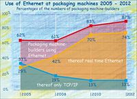 Ethernet at packaging machines from 2005 to 2012