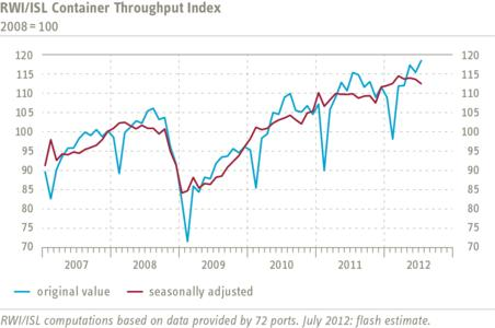 RWI/ISL Container Throughput Index has fallen again in July