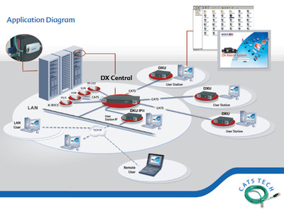 Minicom: DX 2.0 - weit mehr als ein KVM-Switch - Multi-User Datacenter Management für die Administration der IT Infrastruktur