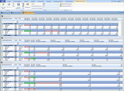 Belastungstabellen für unterschiedliche Perioden (KW, Monat, Quartal) (Bildquelle: Wassermann AG)