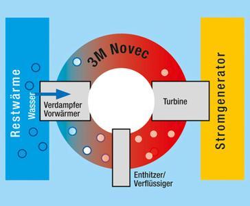 Als Wärmetransport-Medien in ORC-Prozessen (Organic Rankine Cycle) eignen sich die 3M Novec High-Tech Flüssigkeiten 649 und -7000. Ihr niedriger Siedepunkt ermöglicht es, die Abwärme aus technischen Prozessen oder aus natürlichen Wärmequellen effizient zu nutzen, Bild: 3M