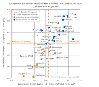 ERP-Anwenderzufriedenheit 2010/2011