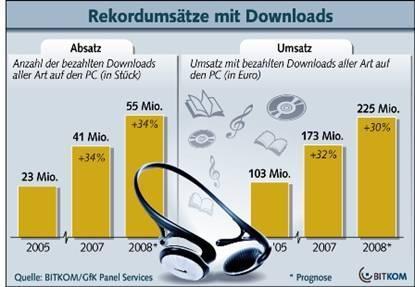 Download-Markt wächst weiter rasant