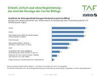 Vorzüge des Bezahlen mit Handyrechnung/ Carrier Billing