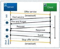 Grundlegende Kommunikation zwischen Apps / © KPIT