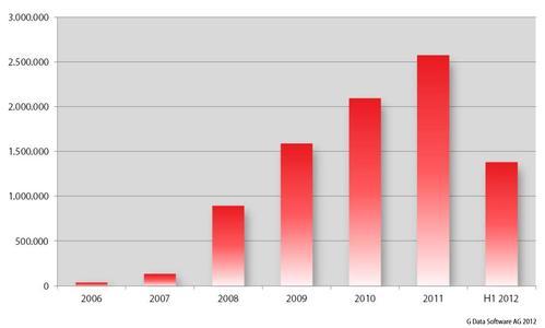 G Data: Anzahl neuer Schadprogramme pro Jahr seit 2006