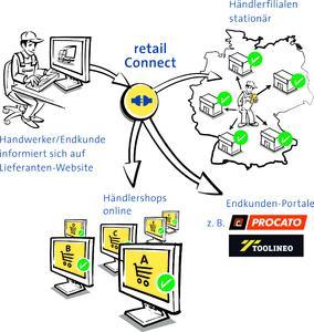 Mit seinen Produkten retail Connect und data View liefert nexmart wichtige Bausteine für die Vernetzung der ganzen Branchen im Hinblick auf die Bereiche Omnichannel und Online-Shop / Bildmaterial nexmart
