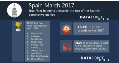 True Fleet booming alongside the rest of the Spanish automotive market