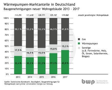 Baugenehmigungen 2017 Warmepumpe Erobert Platz Eins Bundesverband