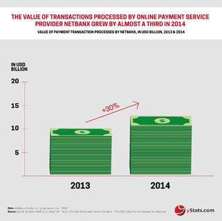 Online Payment Provider Netbanx Increased Transactions by Nearly One Third in 2014