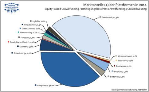 Crowdfunding-Marktanteile 2014