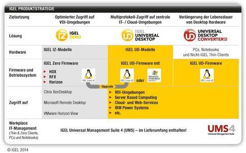 IGEL bietet ein einheitliches Remote-Management für alle Thin Clients und Zero Clients