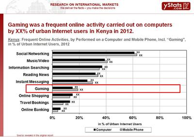 Online gaming increasing on mobile devices and social networks in emerging markets of Europe, Africa and the Middle East
