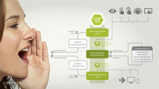 ODP S3 Systemübersicht
