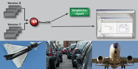 PowerDiff, das einzige grafische Vergleichswerkzeug für IBM-Rational-Statemate-Modelle, gewährleistet deren Konsistenz und die Rückverfolgbarkeit von Änderungen über den gesamten Systemlebenszyklus (Bildquelle: Berner & Mattner Systemtechnik GmbH)