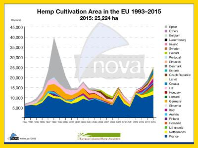 Continuous growth in die European Hemp Industry - especially Hemp food and pharmaceuticals face strong demand
