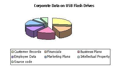 Survey: Corporate Data